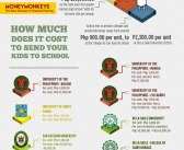 How Much Does It Cost to Send Your Kids to School? (Infographics)